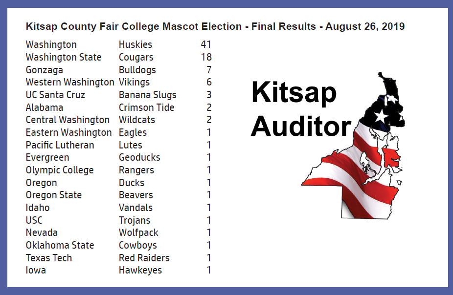 Kitsap County Elections