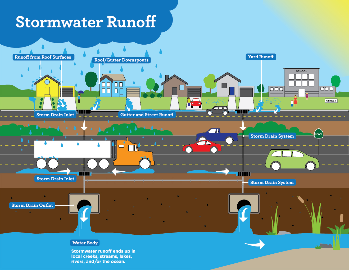 Stormwater run off 2.jpg