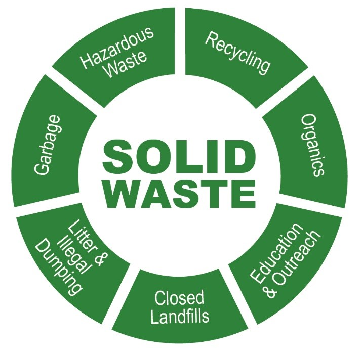 level of awareness in solid waste Level of awareness on the implementation of the ecological solid waste management act of 2000 of the residents around bunot lake.